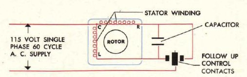 Control unit of the servomechanism based on induction motor