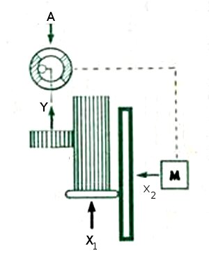 Block diagram of the divider unit
