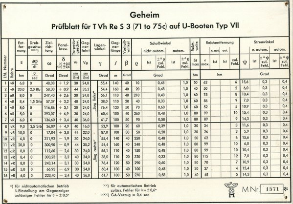 Test values table for the calculator T. Vh. Re. S3