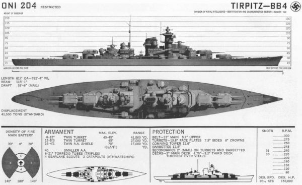 Basic informations on battleship Tirpitz prepared by ONI