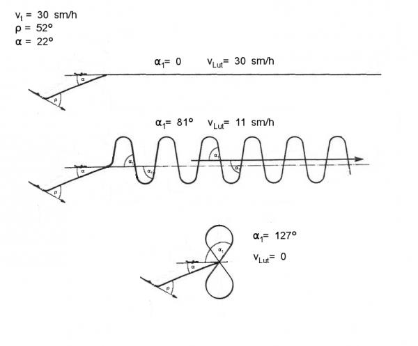 """Zależność """"prędkości Lut"""" od wartości kąta α1"""