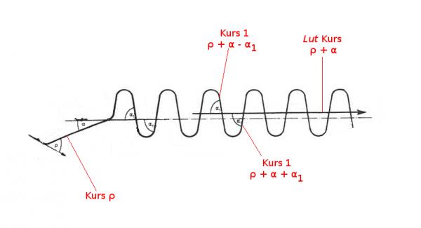 Kursy torpedy manewrującej ρ, ρ + α - α1 oraz ρ + α + α1