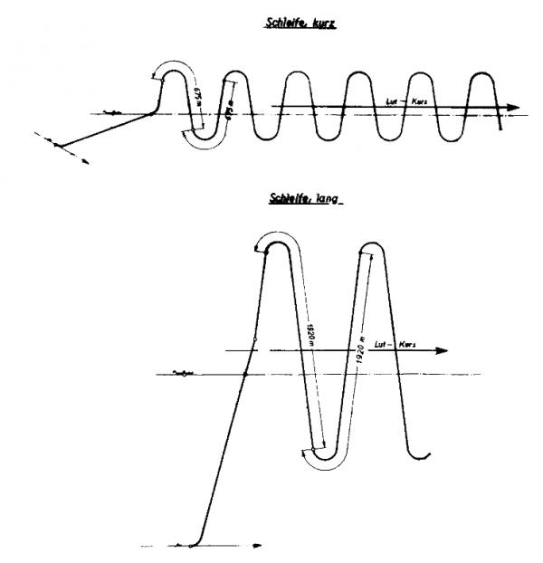 Długości pętli dla schematów manewrowania lange Schleife i kurze Schleife