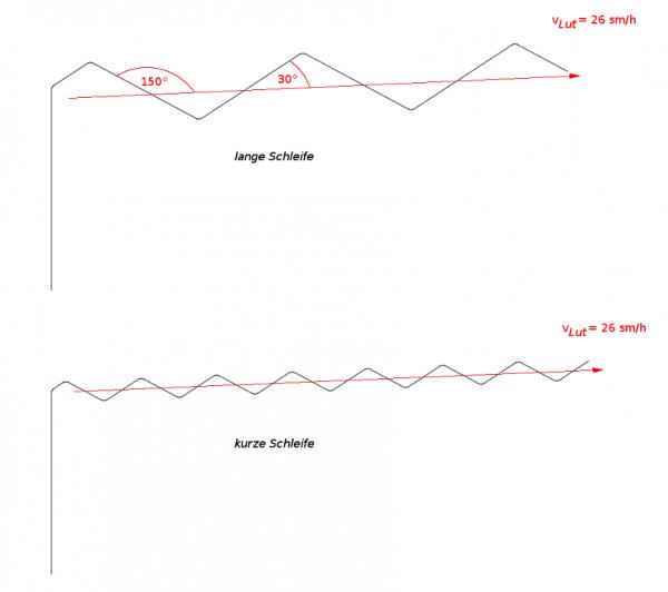 """Minimalna, praktyczna wartość kąta α1 oraz maksymalna wartość """"prędkości Lut"""""""