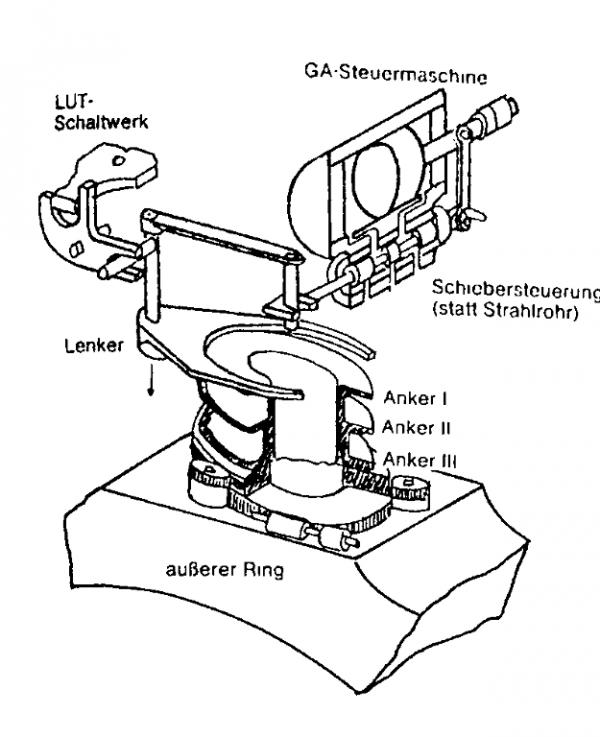 Krzywki sterujące mechanizmu Lut